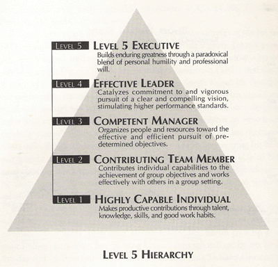 level5hierarchy