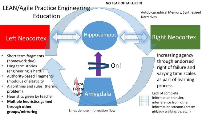 LEAN-Agile Practice Eng Ed