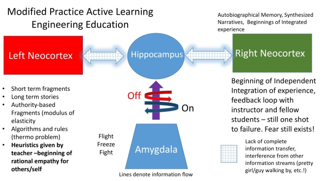 Modified Practice Active Learning