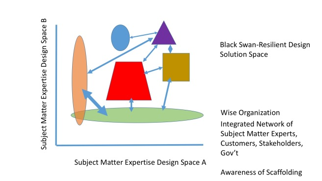Black Swan Proof Diagrams
