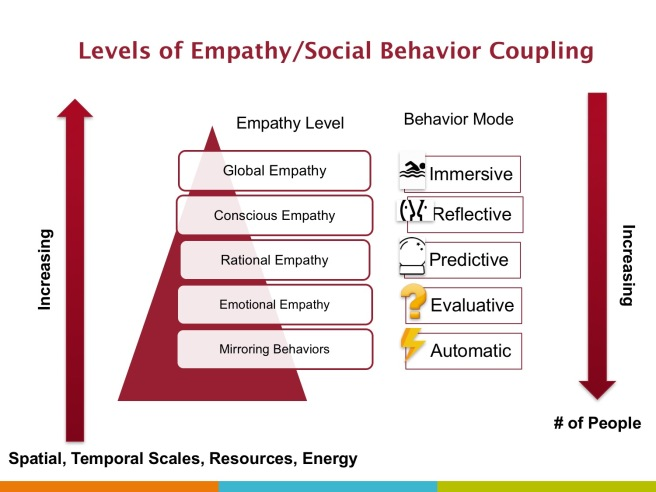 Empathy-Social Behavior Pyramid English