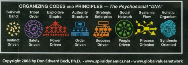 spiraldynamics